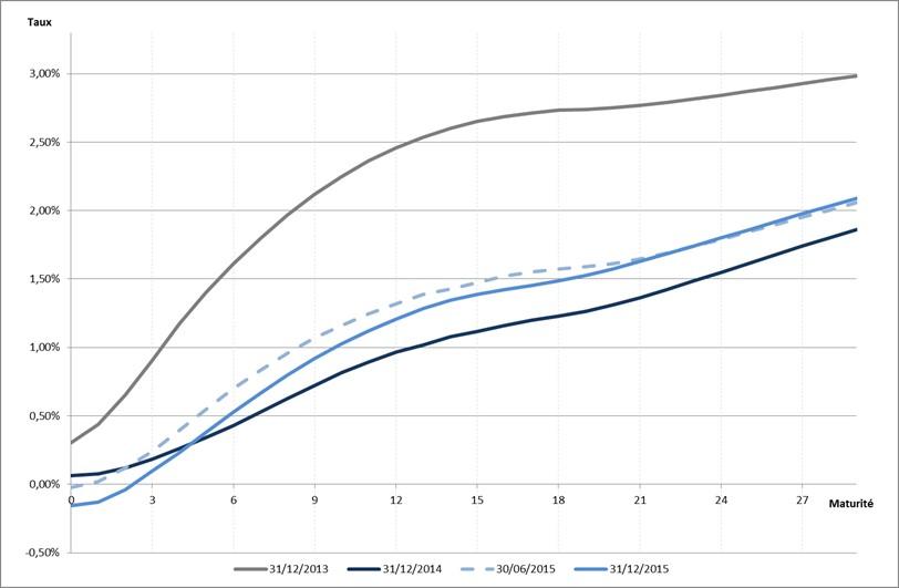 Figure 1 - Comparaison des courbes de taux spot EIOPA entre le 31/12/2013 et le 31/12/2015