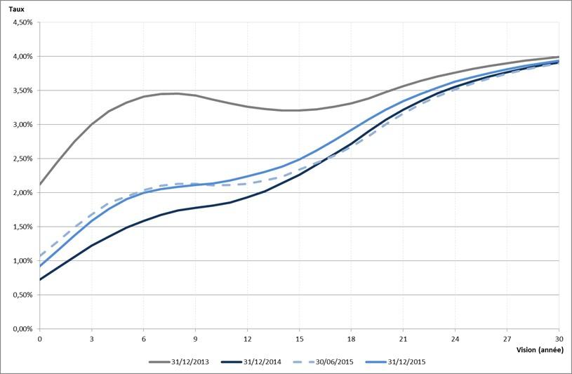 Figure 2 - Comparaison des taux forward de maturité 10 ans issus des courbes EIOPA entre le 31/12/2013 et le 31/12/2015
