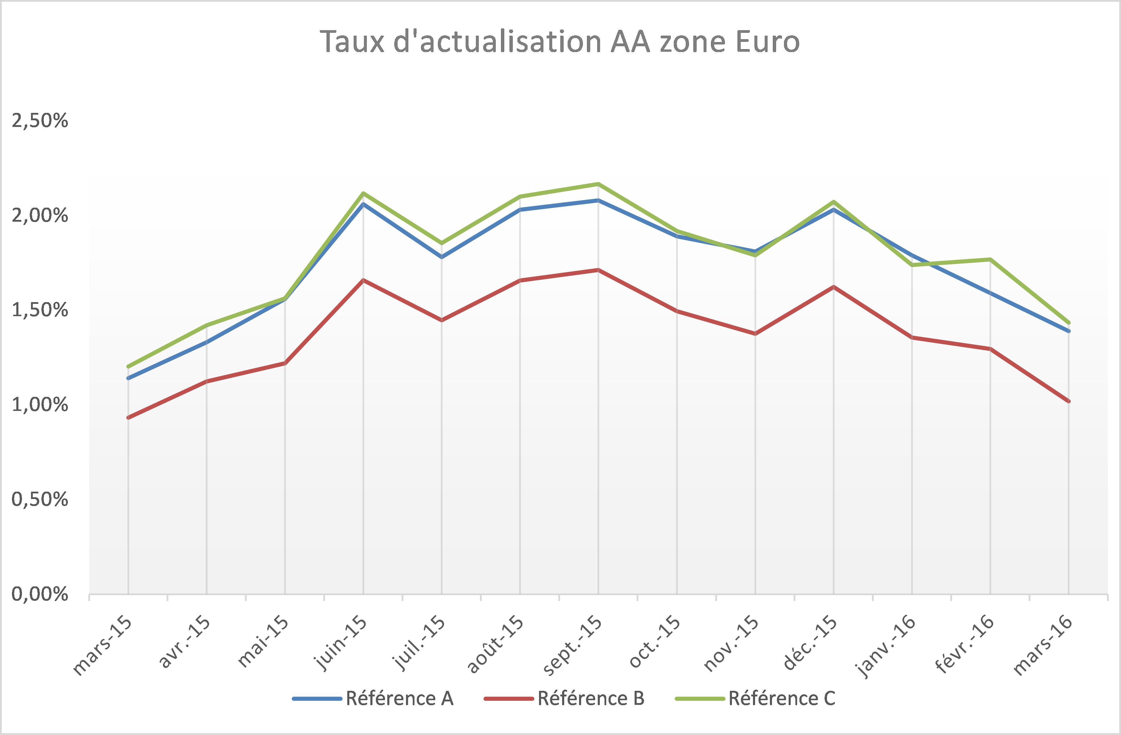 Evolution de différents indices AA long terme depuis le 31/03/2015 sur la zone Euro