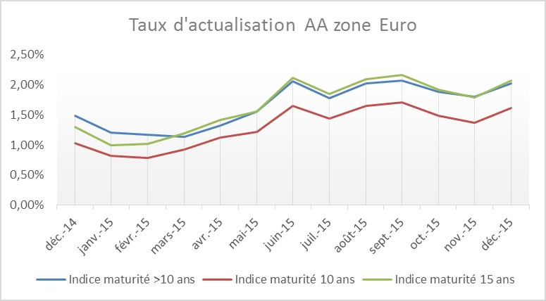 Taux d'actualisation AA zone euro