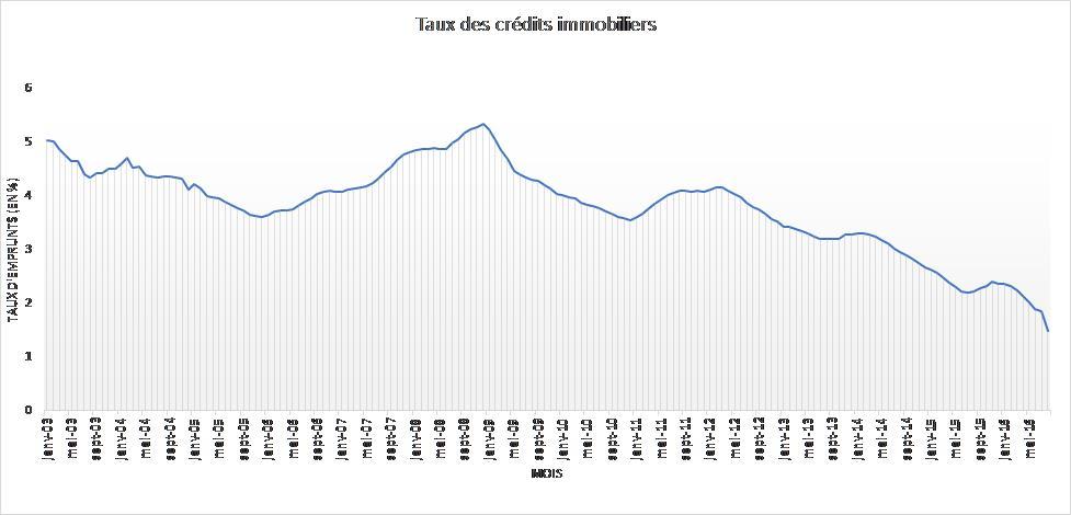 Figure 1 : Taux d'emprunts pour un crédit de durée supérieure à 10 ans